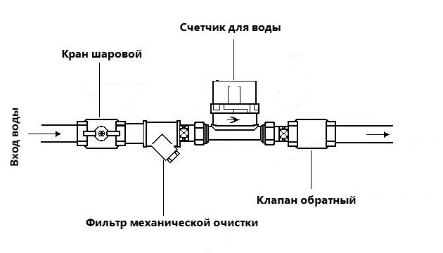 Схема установки водяного счетчика