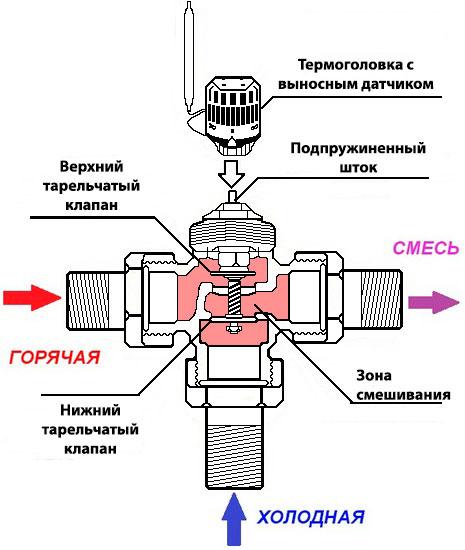 трехходовой клапан herz с термоголовкой