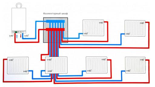 подключения коллектора отопления
