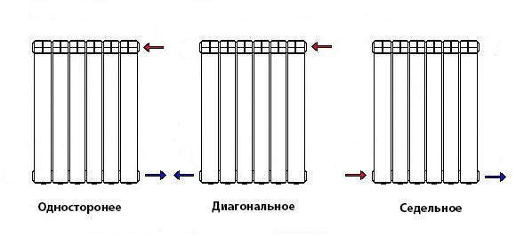 Варианты подключения радиатора Мирадо