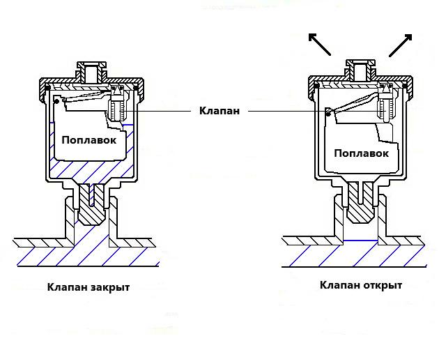 Схема роботы воздухоотводчика