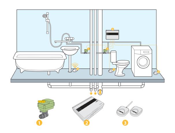 Пример установки Neptun Aquacontro